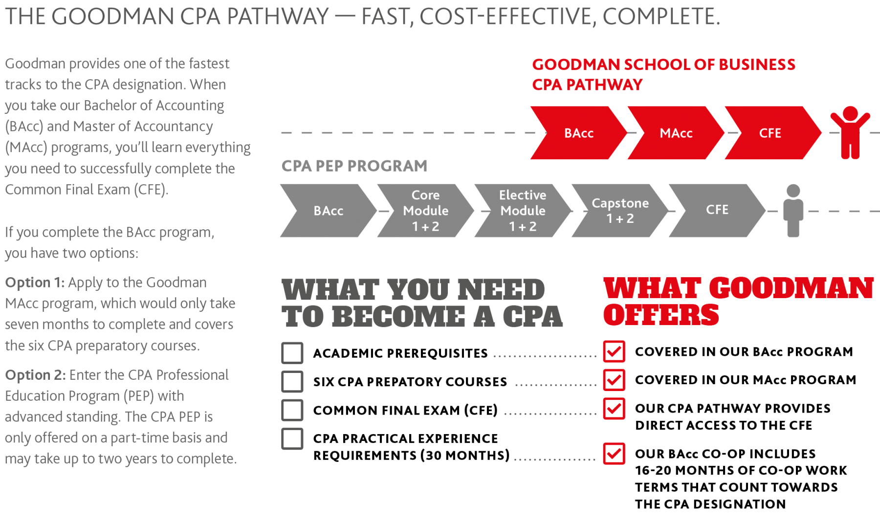 The Goodman CPA Fast Track