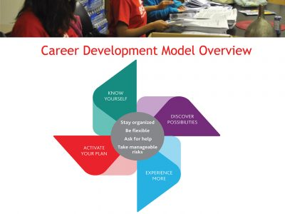Co-op Career Development Model Slide